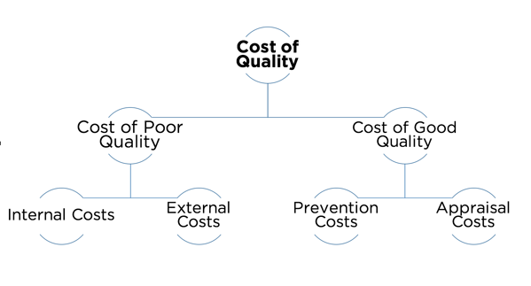 The costs of quality includes the cost of poor quality and the cost of good quality